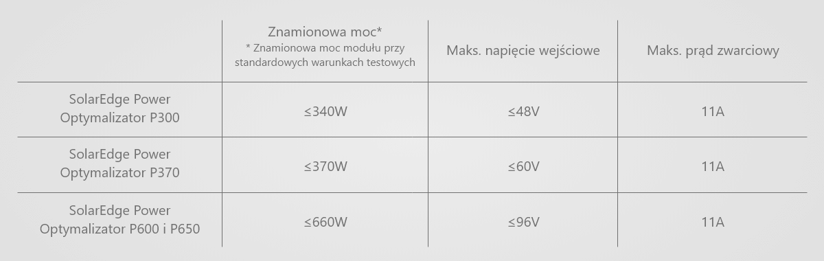 optymalizatory SolarEdge