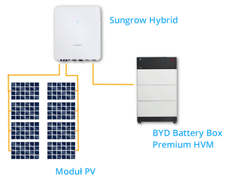 Sungrow Hybrid z BYD Battery Box Premium i modułami PV