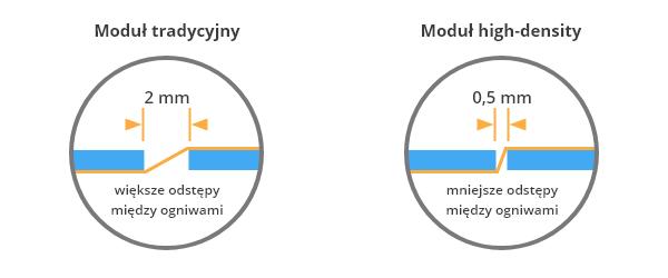 Trina Vertex S - technologia high density